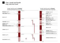 A6-A Chat: Jonabi kod Ruodhi mag Juda kod Israel (Kare 1)