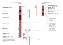 A6-B Chart: Prophets and Kings of Judah and of Israel (Part 2)
