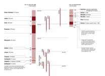 Tabela A6-B: Profetas e Reis de Judá e de Israel (Parte 2)
