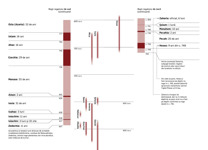 A6-B Grafic: Regii și profeții din Iuda și din Israel (partea a II-a)