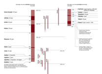 A6-B Tabel: Profeten en koningen van Juda en van Israël (deel 2)