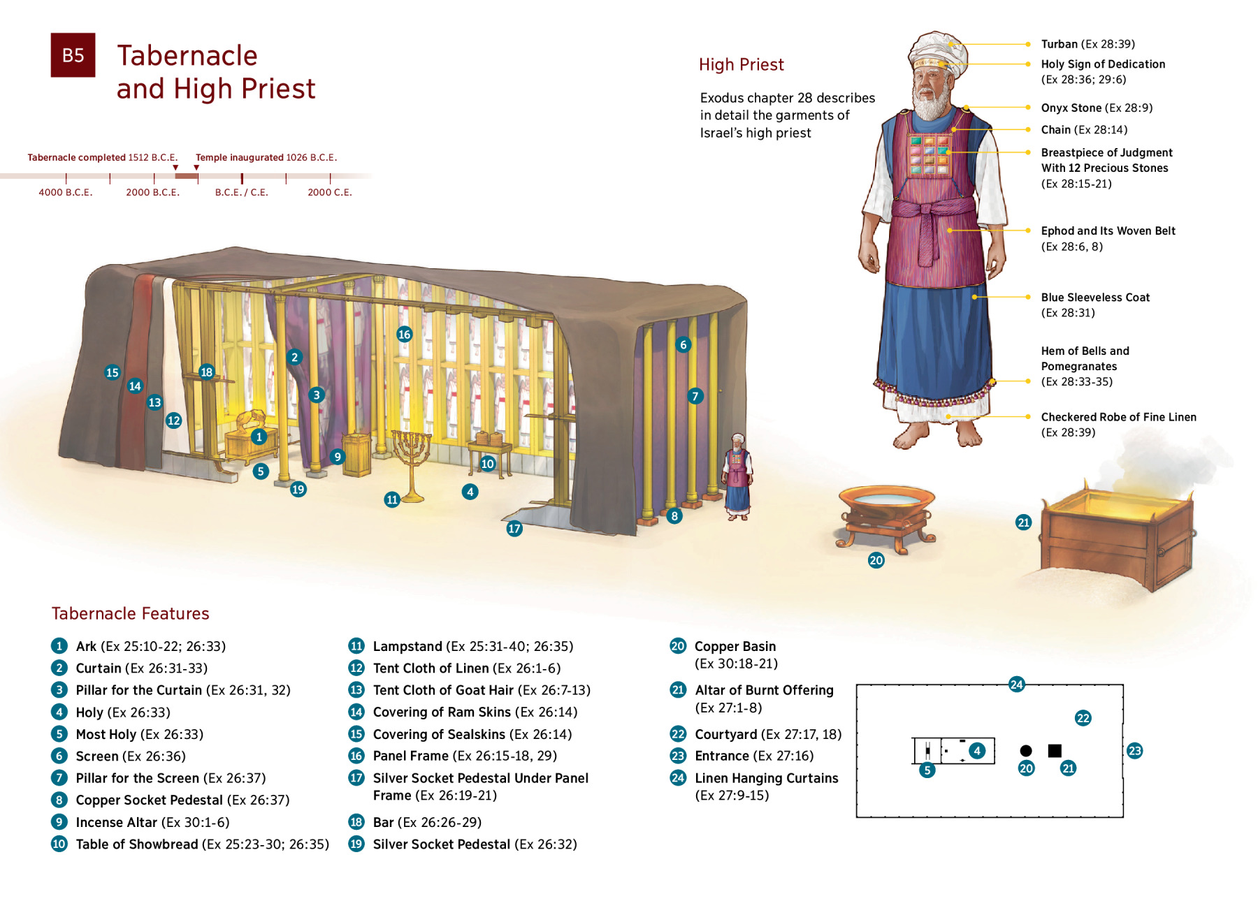 diagram the tabernacle and high priest moses described nwt : tabernacle diagram - findchart.co
