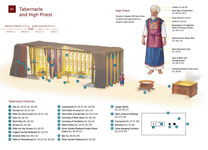 B5 Tabernacle and High Priest