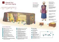 B5 Khemah Suci dan Imam Agung