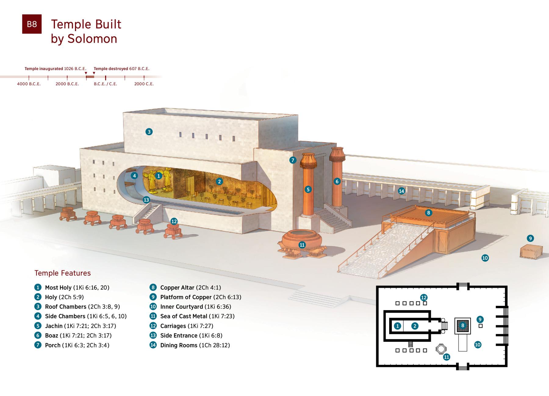 Diagram: Temple Built by Solomon | NWT