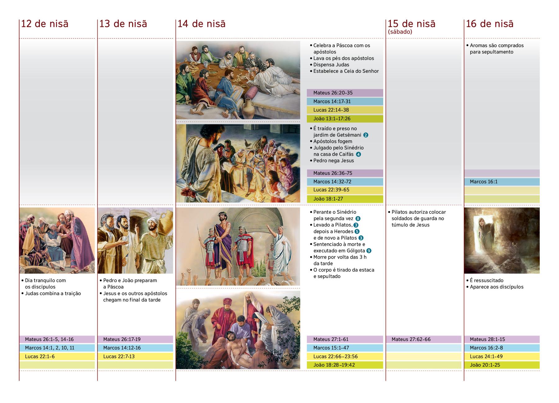 Resultado de imagem para ultima semana de jesus