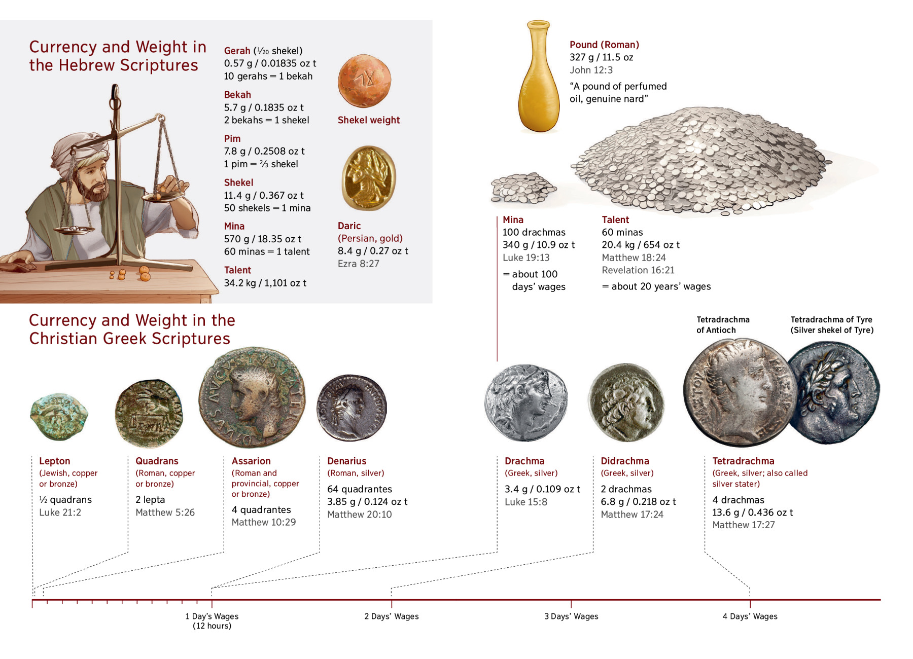 Currency and Weights Used in the Bible | NWT