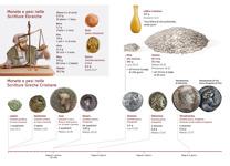 B14-B Monete e pesi