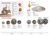B14-B Münzen und Gewichte