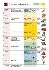 B15 Hebreeuse kalender