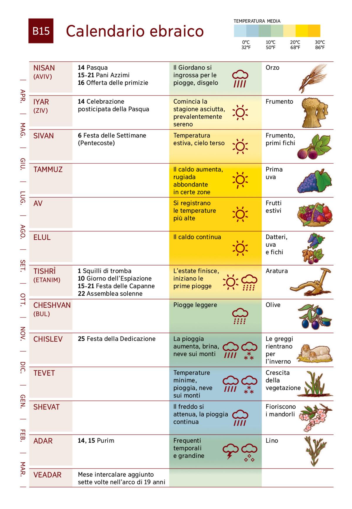 Calendario Traduzione Inglese.Calendario Ebraico E Festivita Dei Tempi Biblici Tnm