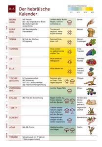B15 Der hebräische Kalender
