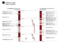 А6-А Хронологічна шкала. Пророки і царі Юди та Ізраїля (частина 1)