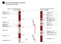 A6-A Chart: Mga Propeta at mga Hari ng Juda at ng Israel (Bahagi 1)