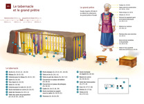 B5 Le tabernacle et le grand prêtre