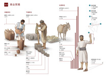 B14-A 商业Shāngyè贸易màoyì