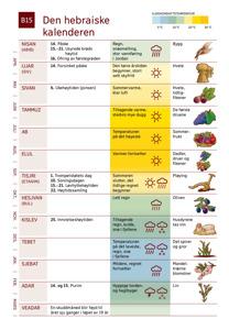 B15 Den hebraiske kalenderen