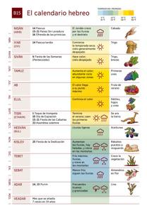 B15 El calendario hebreo