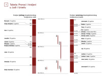 Tabela: Proroci i kraljevi u Judi i Izraelu (1. deo)