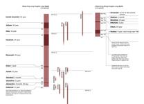 3-B Chart: Olketa Profet and Olketa King Bilong Judah and Israel (Part 2)