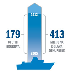 Dijagram koji prikazuje broj otetih brodova i ukupni iznos plaćene otkupnine