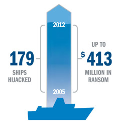 A graph showing hijacking and ransom statistics