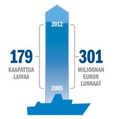 Kaavio joka osoittaa kaapattujen laivojen ja maksettujen lunnasrahojen määrän