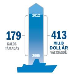 Grafikon a kalóztámadásokról és a váltságdíjról