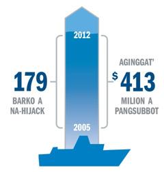 Graph a mangipakita iti bilang dagiti na-hijack ken ti naibayad a subbot