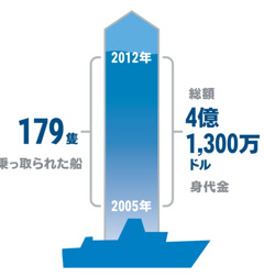 乗っ取られた船の数と身代金の額を示すグラフ