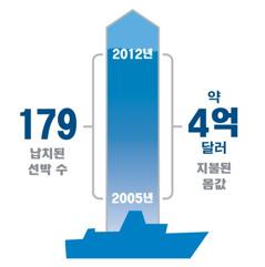 납치된 선박 수와 지불된 몸값을 보여 주는 그래프