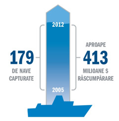 Grafic cu statisticile privind capturile piraţilor şi răscumpările cerute