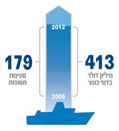 גרף המראה את היחס בין מספר הספינות שנחטפו לבין דמי הכופר שהושגו