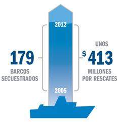 Datos sobre barcos secuestrados y pago de rescates