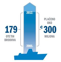 Prikaz broja otetih brodova i plaćene otkupnine