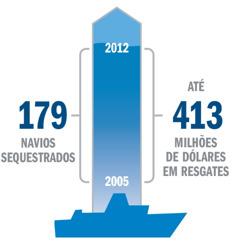 Um gráfico que mostra as estatísticas sobre sequestros e resgates