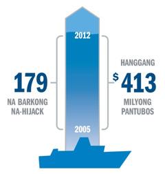Statistic ng pangha-hijack at pantubos