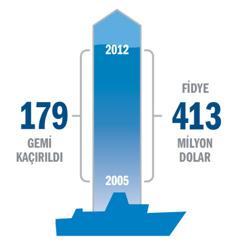 Gemi kaçırma ve fidye istatistiğini gösteren bir grafik