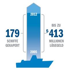 Eine Grafik zu Schiffskaperungen und Lösegeldeinnahmen