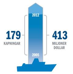Bild över statistiken för kapningar och lösensummor