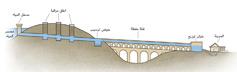 رسم يظهر اجزاء قناة مائية