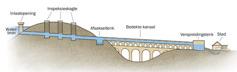 'n Diagram van die gedeeltes van 'n akwadukwaterstelse