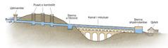 Diagramë që tregon pjesët përbërëse të një ujësjellësi