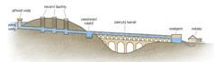 Nákres starověkého vodovodního systému