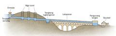 Mga bahin sa sistema sa panubig sa aqueduct