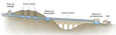 Schéma représentant les différents éléments d'un aqueduc
