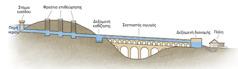 Διάγραμμα που παρουσιάζει τα τμήματα του συστήματος ύδρευσης ενός υδραγωγείου