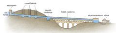 Egy ábra, mely az ókori vízvezetékrendszer felépítését mutatja be