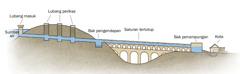 Bagian-bagian sistem saluran air