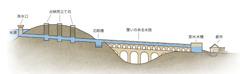 水道システムの仕組みを示す図